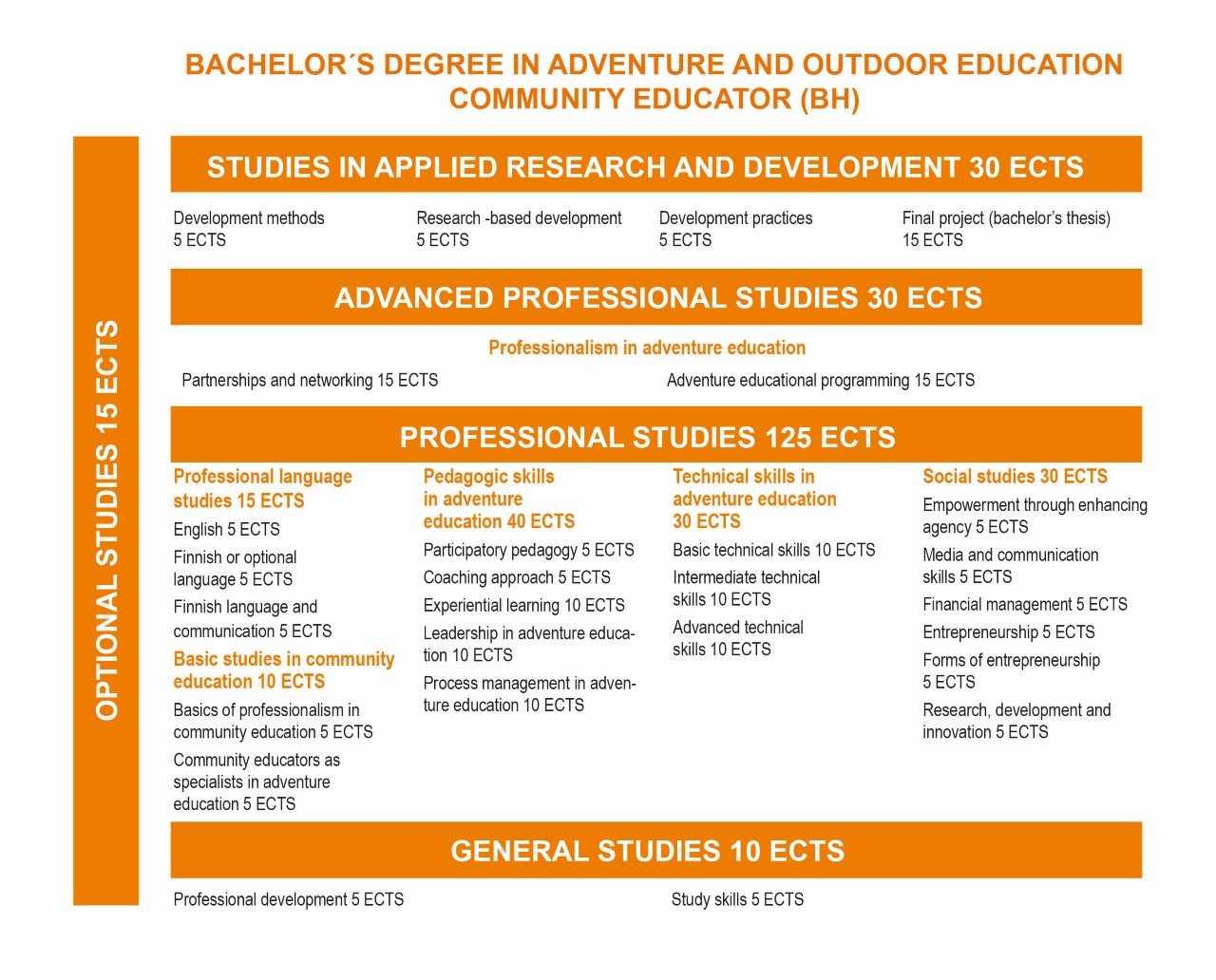 Visualisation of adventure education curriculum