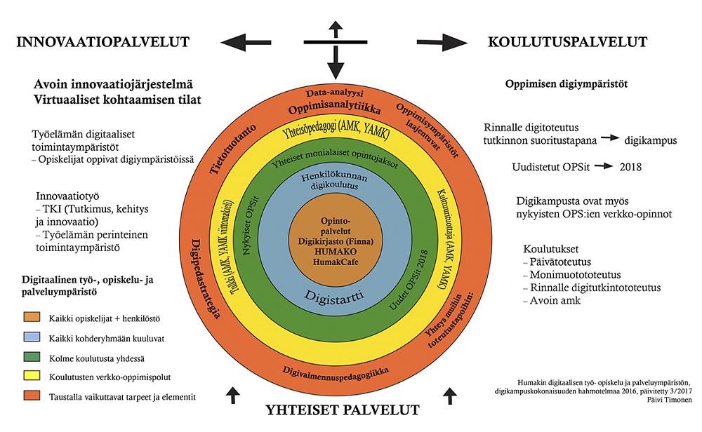 Kaavio, jossa kuvataan Humakin palveluiden toimintoja.