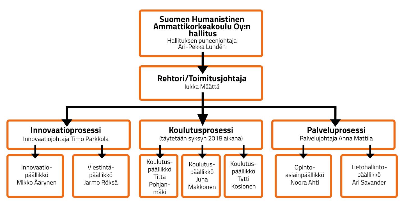 Humanistinen ammattikorkeakoulu Oy:n organisaatiokaavio