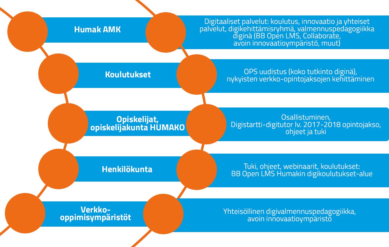 Humakin kaavio, jossa kuvattu AMKin, koulutusten, humakon, henkilökunnan ja verkkoympäristön sisällöt.