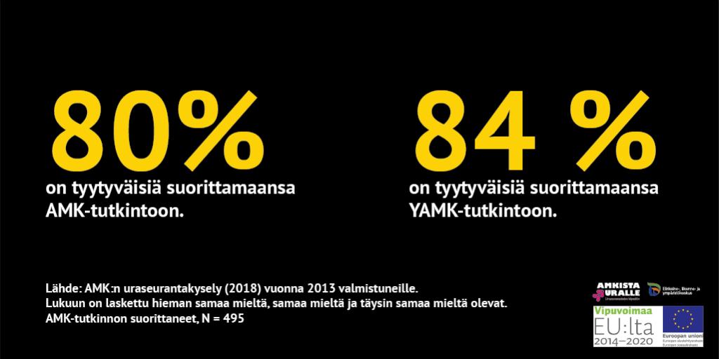 80 prosenttia amk-tutkinnon suorittaineista ja 84 prosenttia yamkin suorittaneista on tyytyväisiä tutkintoonsa.