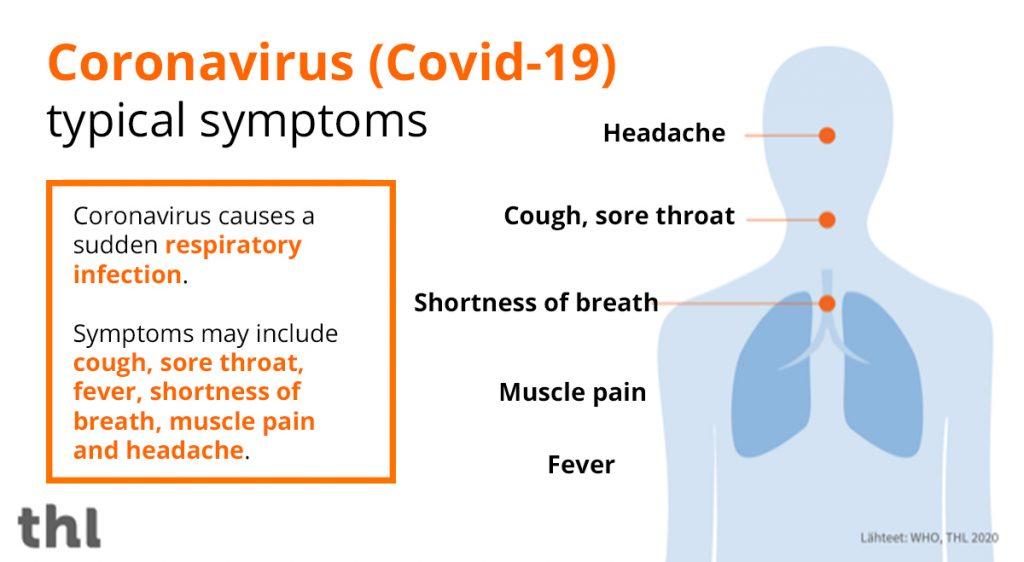 Coronavirus typical symptoms.