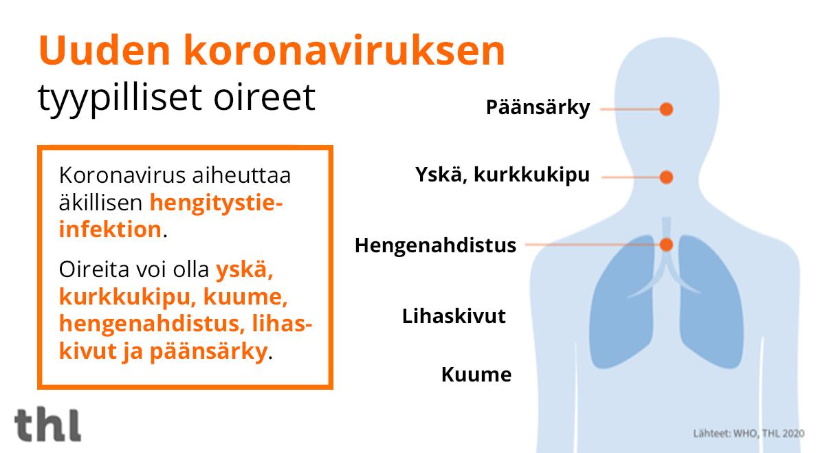 Koronan oireet suomeksi kuvattuna.