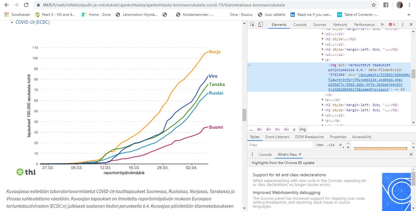 Koronatapaukset Pohjoismaissa/100.000 asukasta kohden 6.4.2020. Norja 109, Viro 82, Tanska 75, Ruotsi 68, Suomi 35.