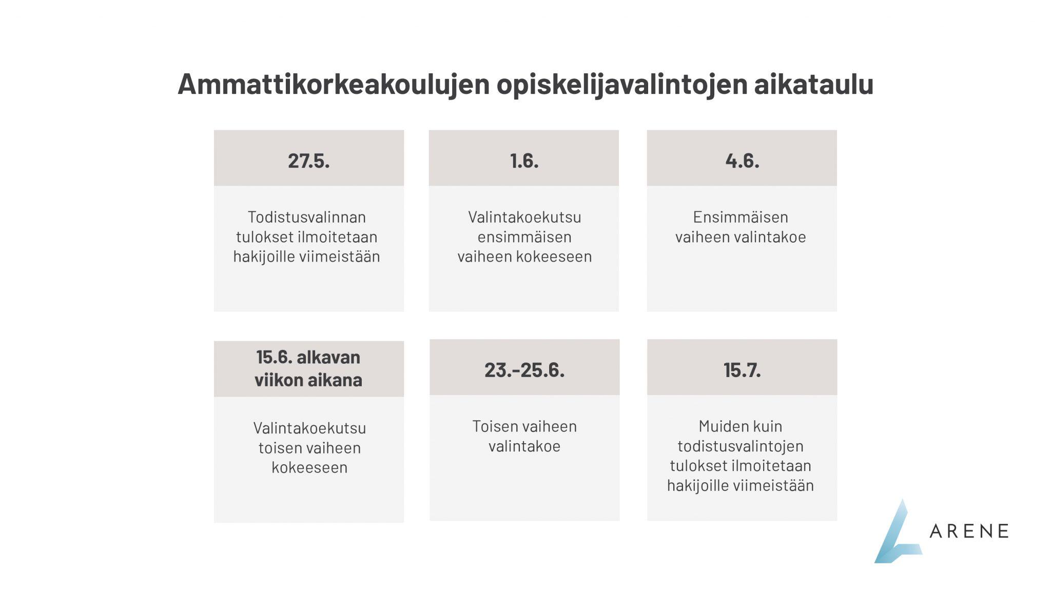AMK-valintakoeaikataulu. 27.7 todistuvalinnan tulokset, 1.6. valintakoekutsu, 4.6. 1. valintakoe, 15.6. valintakoekutsu, 23.-25.6. 2. valintakoe, 15.7. tulokset valituille.