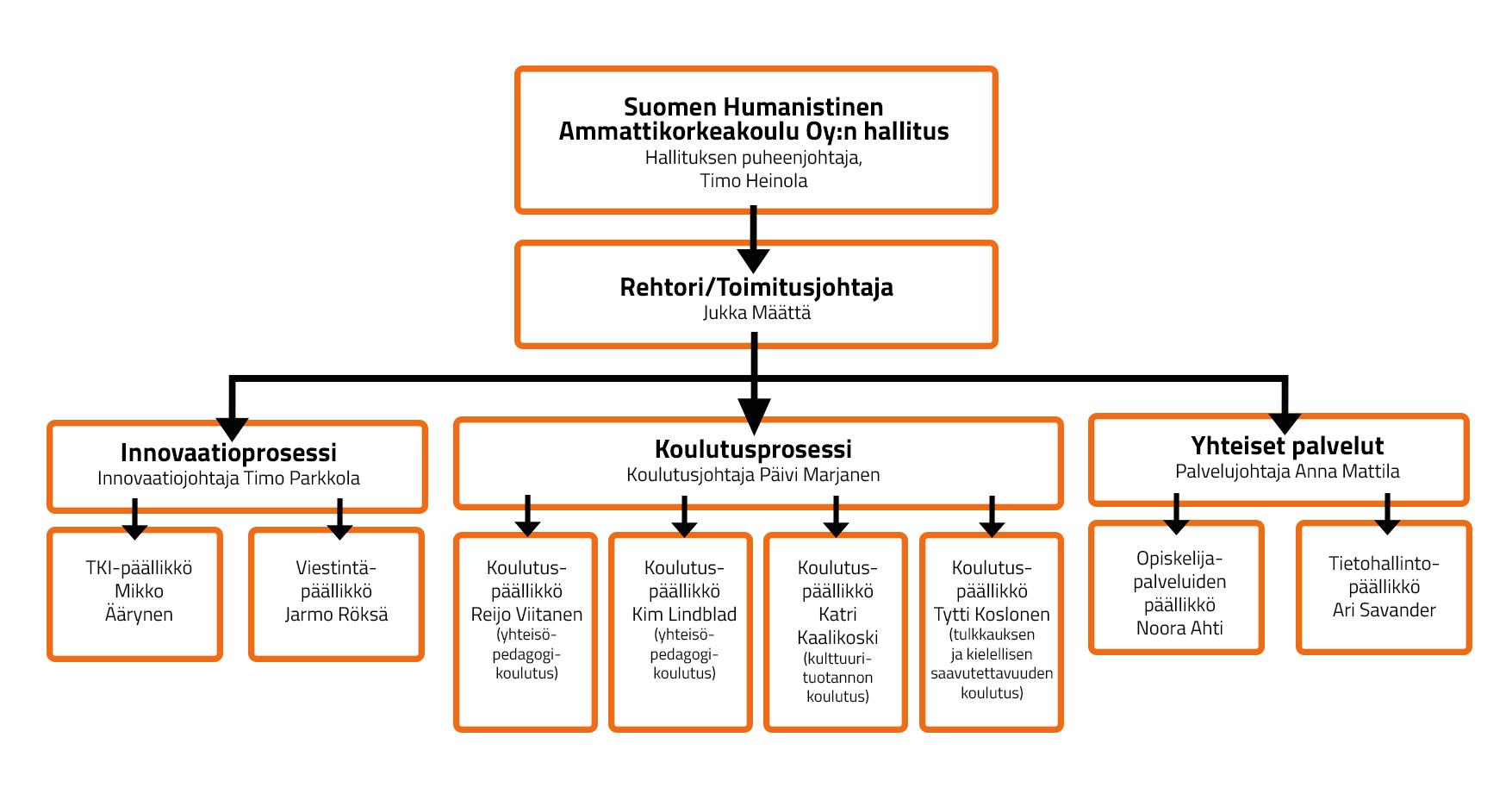Humanistisen ammattikorkeakulun organisaatiokaavio 2020.