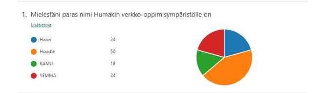 Piirakkadiagrammi, jossa Haavi on saanut 24% äänistä, Hoodle 50, KAMU 16 ja YEMMA 24.