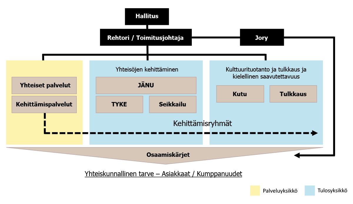 Humakin johtamismalli: Hallitus, rehtori/TJ ja Jory ylimpänä. Keskelllä yhteiset palvelut, kehitttämispalvelut, yhteisöjen kehittäminen (sis. Jänu, Tyke ja Seikkailu) sekä Kulttuurituotanto ja tulkkaus ja kielellinen saavutettavuus (sis. Kutu ja Tulkkaus). Näiden alla on osaamiskärjet, jotka heijastuvat yhteskunnalliseen tarpeeseen sekä asiakkaisiin/kumppanuuksiin.