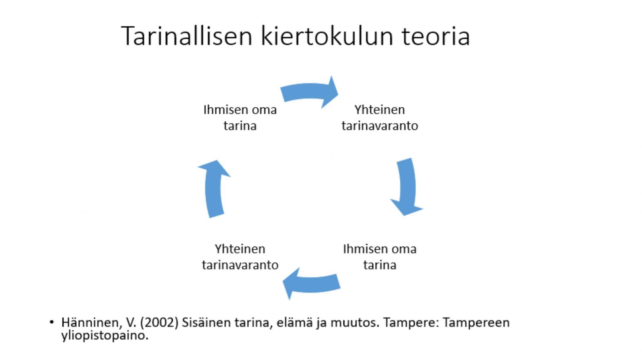 Tarinallisen kiertokulun teoria. Ihmisen oma tarinavaranto, yhteinen tarinavaranto, Ihmisen oma tarinavaranto, yhteinen tarinavaranto. Lähde: Hänninen, V. (2002) Sisäinen tairna, elämä ja muutos. Tampere: Tampereen yliopistopaino.